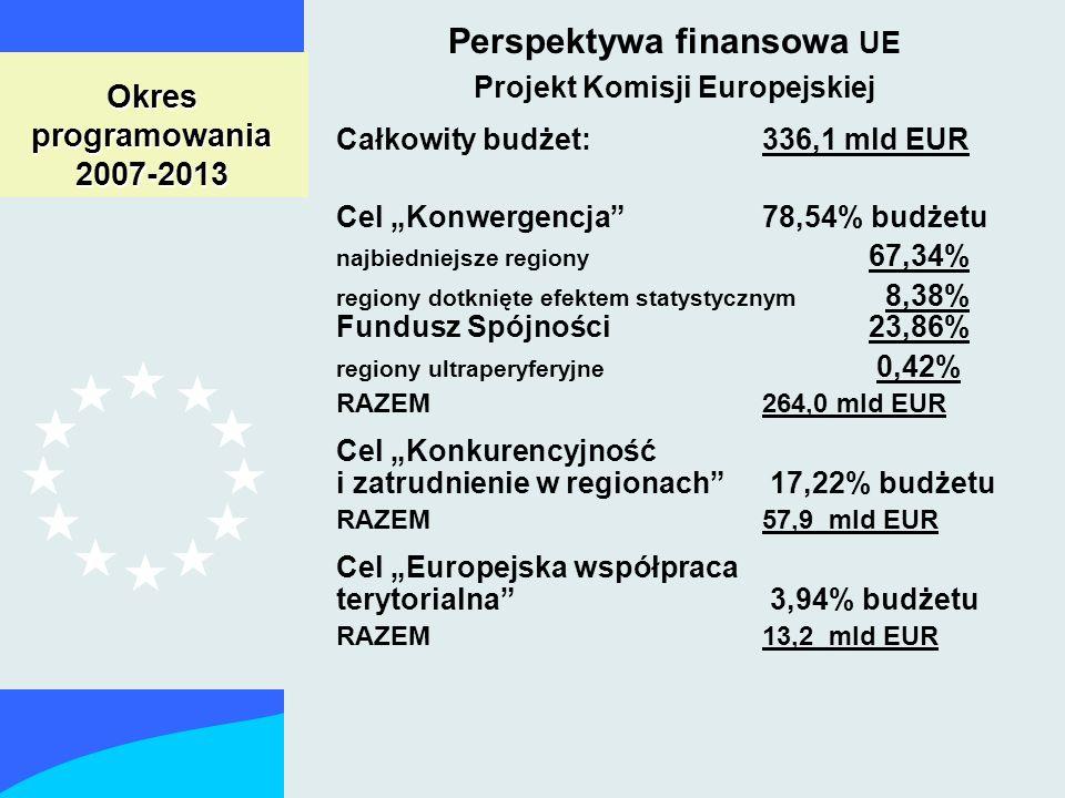Perspektywa finansowa UE Projekt Komisji Europejskiej Okres programowania 2007-2013 Całkowity budżet: 336,1 mld EUR Cel Konwergencja 78,54% budżetu najbiedniejsze regiony 67,34% regiony dotknięte efektem statystycznym 8,38% Fundusz Spójności 23,86% regiony ultraperyferyjne 0,42% RAZEM 264,0 mld EUR Cel Konkurencyjność i zatrudnienie w regionach 17,22% budżetu RAZEM 57,9 mld EUR Cel Europejska współpraca terytorialna 3,94% budżetu RAZEM 13,2 mld EUR