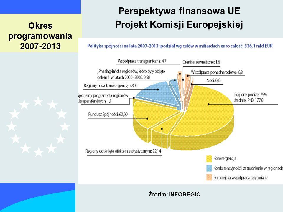 NARODOWY PLAN ROZWOJU Narodowe Strategiczne Ramy Odniesienia Programy Celu 1a Projekty PO Rozwój Obszarów Wiejskich Strategiczne Wytyczne UE dla Rozw.