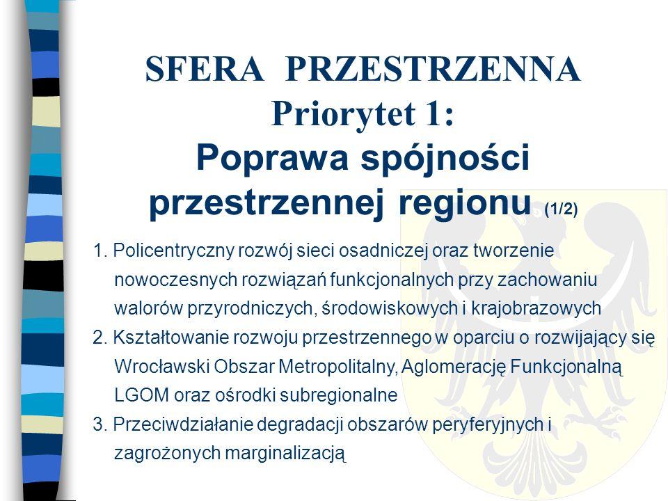SFERA PRZESTRZENNA Priorytet 1: Poprawa spójności przestrzennej regionu (1/2) 1.
