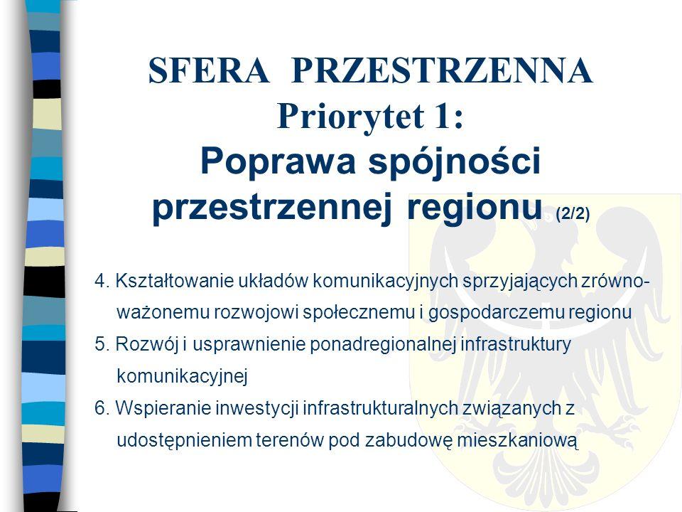 SFERA PRZESTRZENNA Priorytet 1: Poprawa spójności przestrzennej regionu (2/2) 4.
