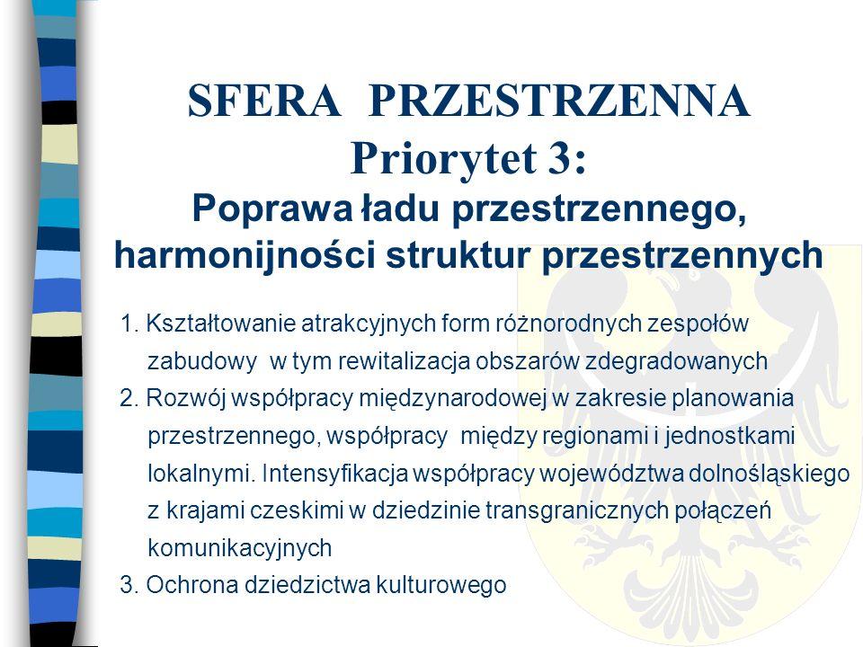 SFERA PRZESTRZENNA Priorytet 3: Poprawa ładu przestrzennego, harmonijności struktur przestrzennych 1.