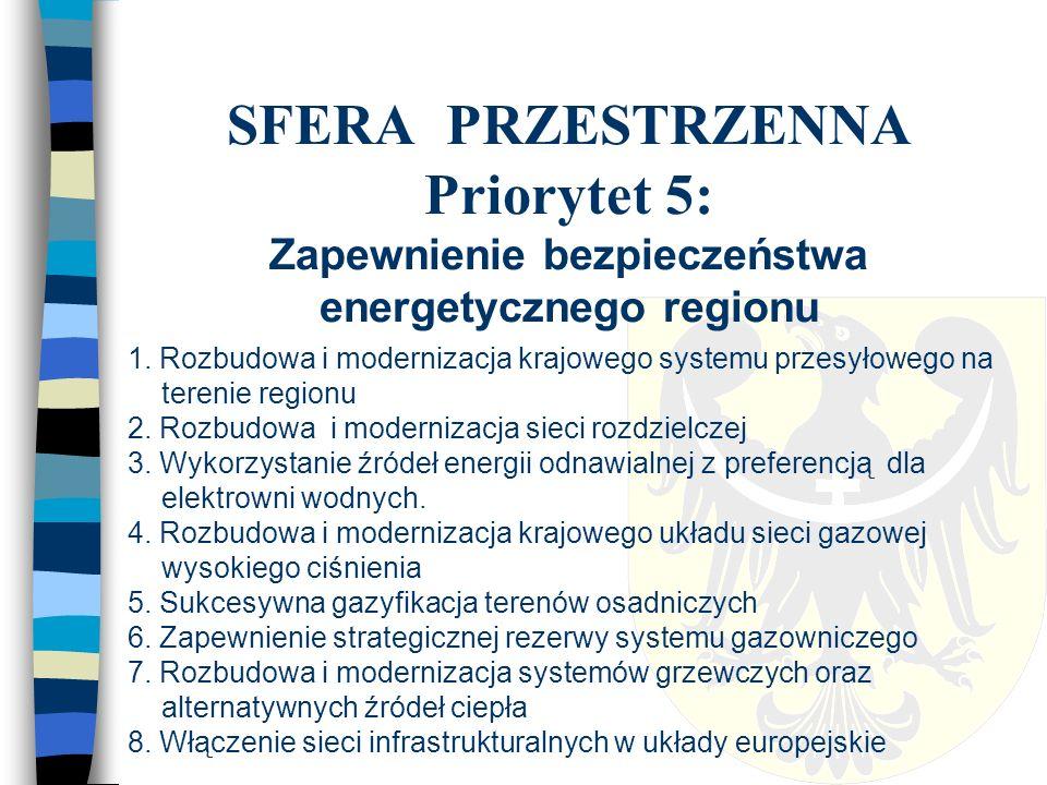 SFERA PRZESTRZENNA Priorytet 5: Zapewnienie bezpieczeństwa energetycznego regionu 1.