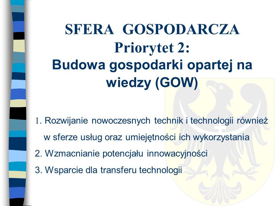 SFERA GOSPODARCZA Priorytet 3: Wspieranie aktywności gospodarczej na Dolnym Śląsku (1/2) 1.