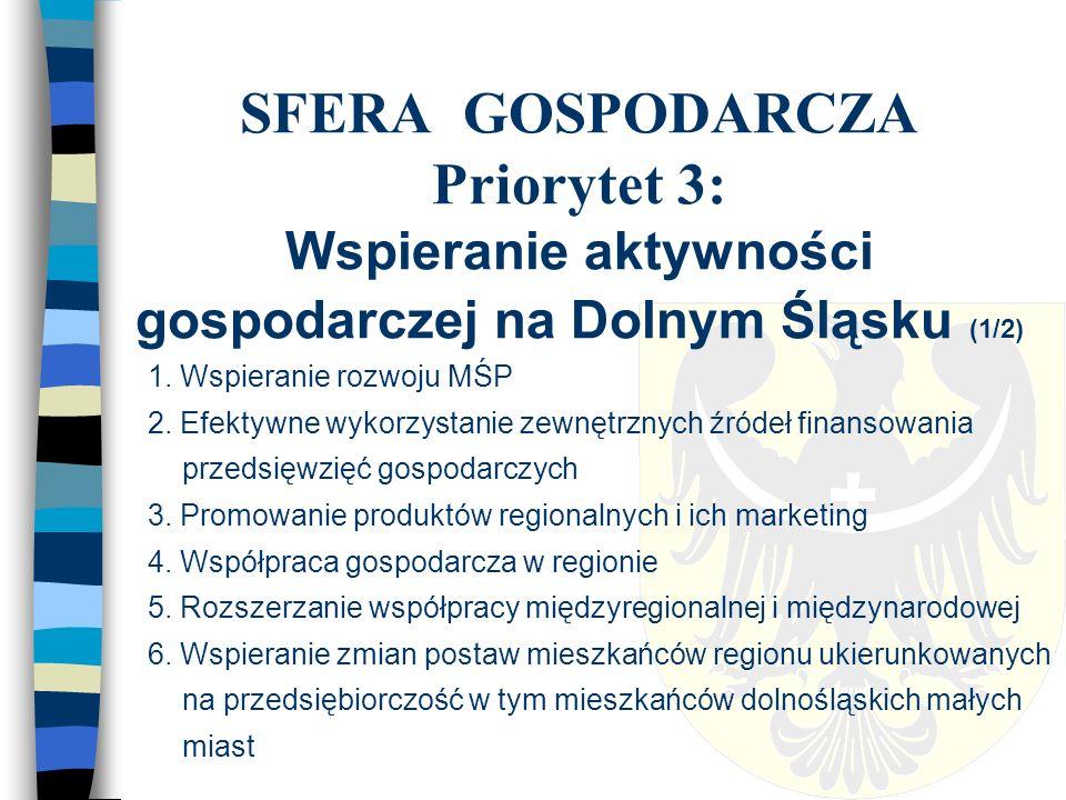 SFERA GOSPODARCZA Priorytet 3: Wspieranie aktywności gospodarczej na Dolnym Śląsku (2/2) 7.
