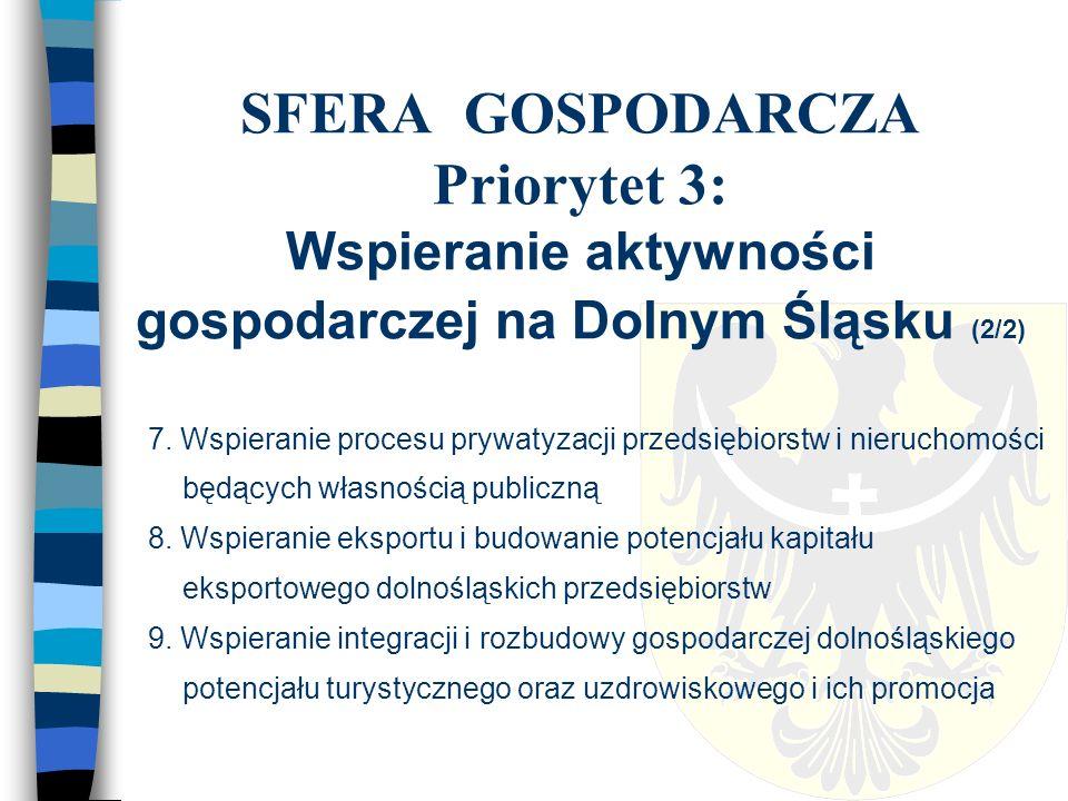 SFERA SPOŁECZNA Priorytet 1: Integracja społeczna i przeciwdziałanie wykluczeniu społecznemu (1/2) 1.
