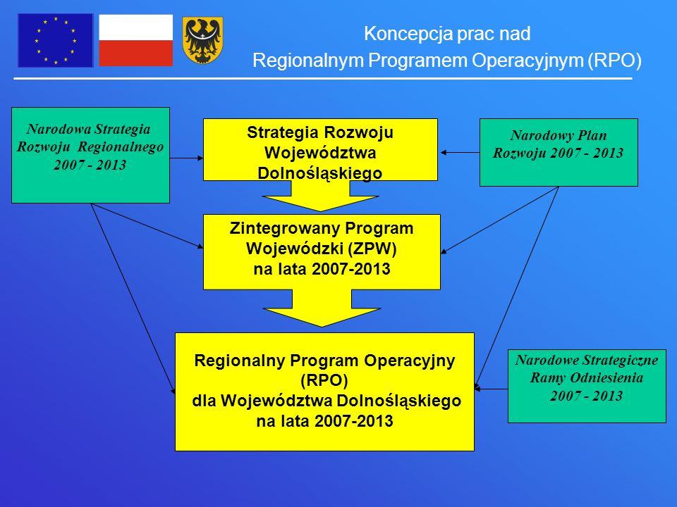 Koncepcja prac nad Regionalnym Programem Operacyjnym (RPO) Strategia Rozwoju Województwa Dolnośląskiego Zintegrowany Program Wojewódzki (ZPW) na lata 2007-2013 Regionalny Program Operacyjny (RPO) dla Województwa Dolnośląskiego na lata 2007-2013 Narodowa Strategia Rozwoju Regionalnego 2007 - 2013 Narodowy Plan Rozwoju 2007 - 2013 Narodowe Strategiczne Ramy Odniesienia 2007 - 2013