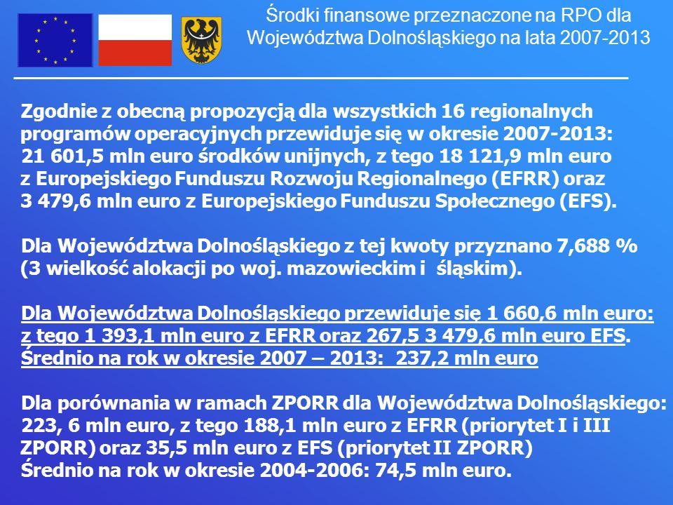 Zgodnie z obecną propozycją dla wszystkich 16 regionalnych programów operacyjnych przewiduje się w okresie 2007-2013: 21 601,5 mln euro środków unijnych, z tego 18 121,9 mln euro z Europejskiego Funduszu Rozwoju Regionalnego (EFRR) oraz 3 479,6 mln euro z Europejskiego Funduszu Społecznego (EFS).