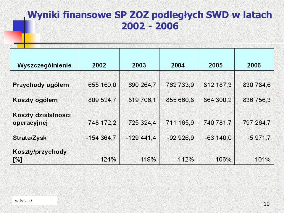 10 Wyniki finansowe SP ZOZ podległych SWD w latach 2002 - 2006 w tys. zł