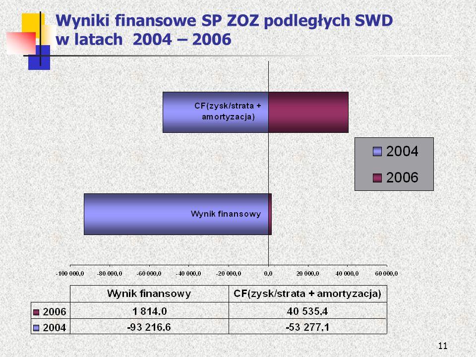 11 Wyniki finansowe SP ZOZ podległych SWD w latach 2004 – 2006