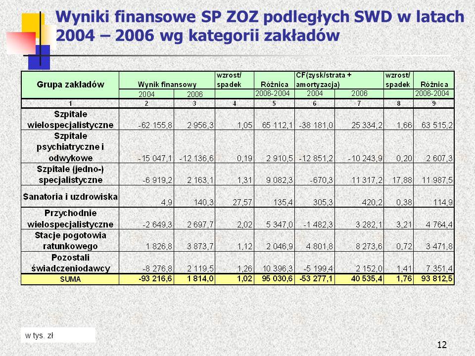 12 Wyniki finansowe SP ZOZ podległych SWD w latach 2004 – 2006 wg kategorii zakładów w tys. zł