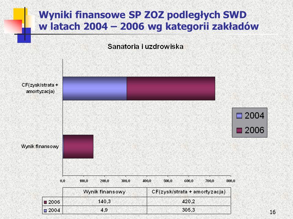 16 Wyniki finansowe SP ZOZ podległych SWD w latach 2004 – 2006 wg kategorii zakładów