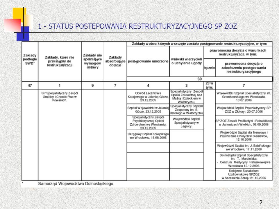 13 Wyniki finansowe SP ZOZ podległych SWD w latach 2004 – 2006 wg kategorii zakładów