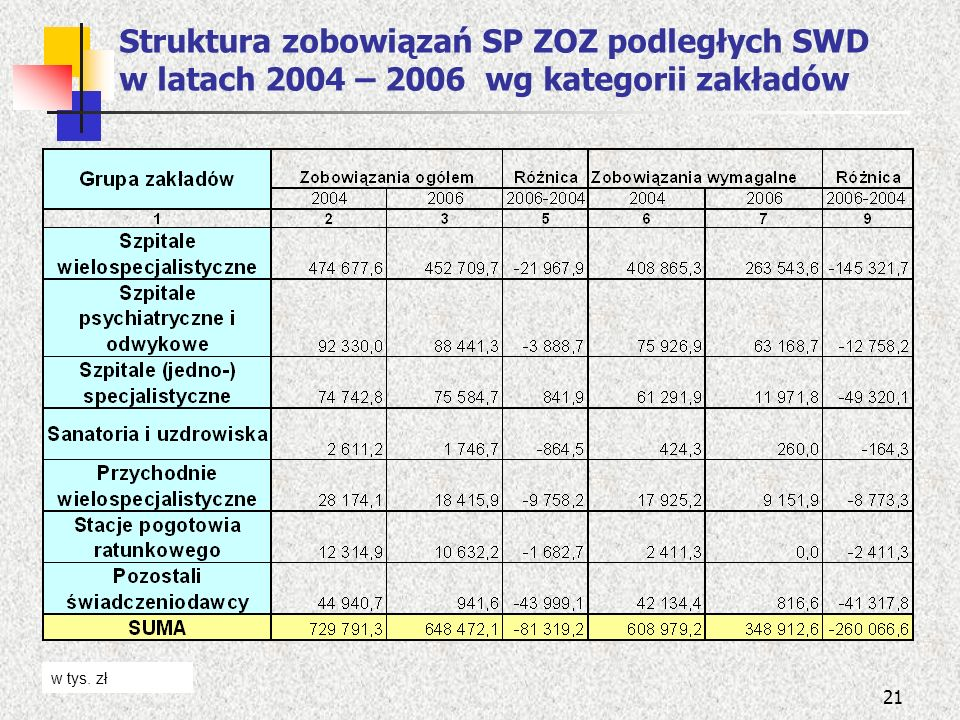 21 Struktura zobowiązań SP ZOZ podległych SWD w latach 2004 – 2006 wg kategorii zakładów w tys. zł