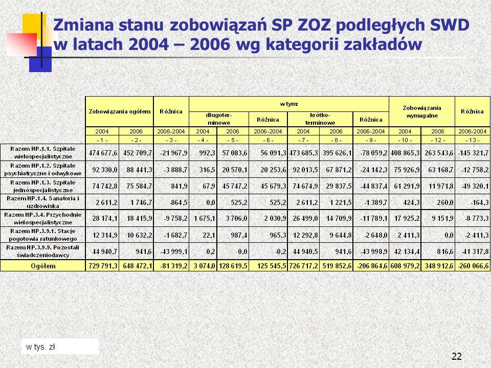 22 Zmiana stanu zobowiązań SP ZOZ podległych SWD w latach 2004 – 2006 wg kategorii zakładów w tys. zł