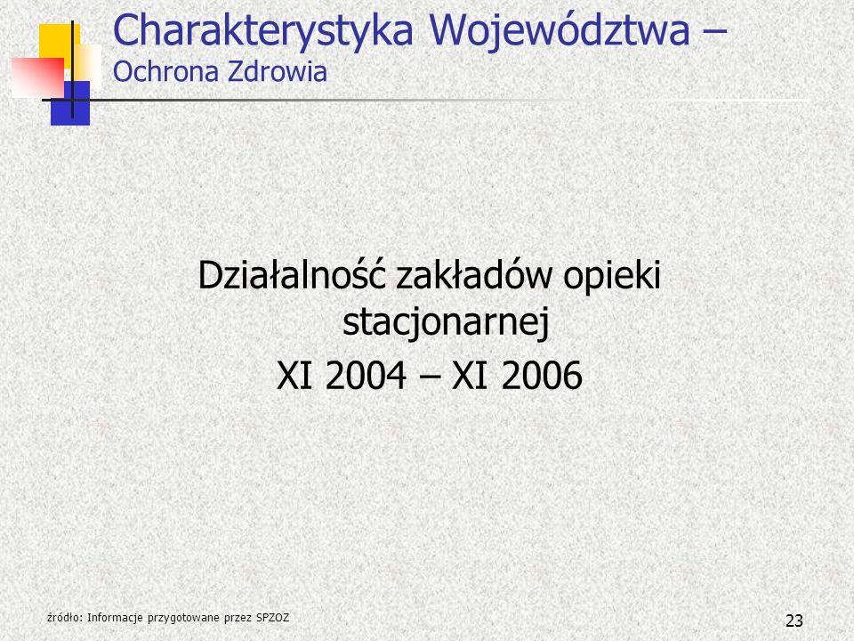 23 Charakterystyka Województwa – Ochrona Zdrowia źródło: Informacje przygotowane przez SPZOZ Działalność zakładów opieki stacjonarnej XI 2004 – XI 200