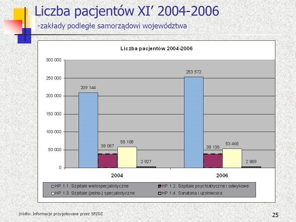 25 Liczba pacjentów XI 2004-2006 -zakłady podległe samorządowi województwa źródło: Informacje przygotowane przez SPZOZ