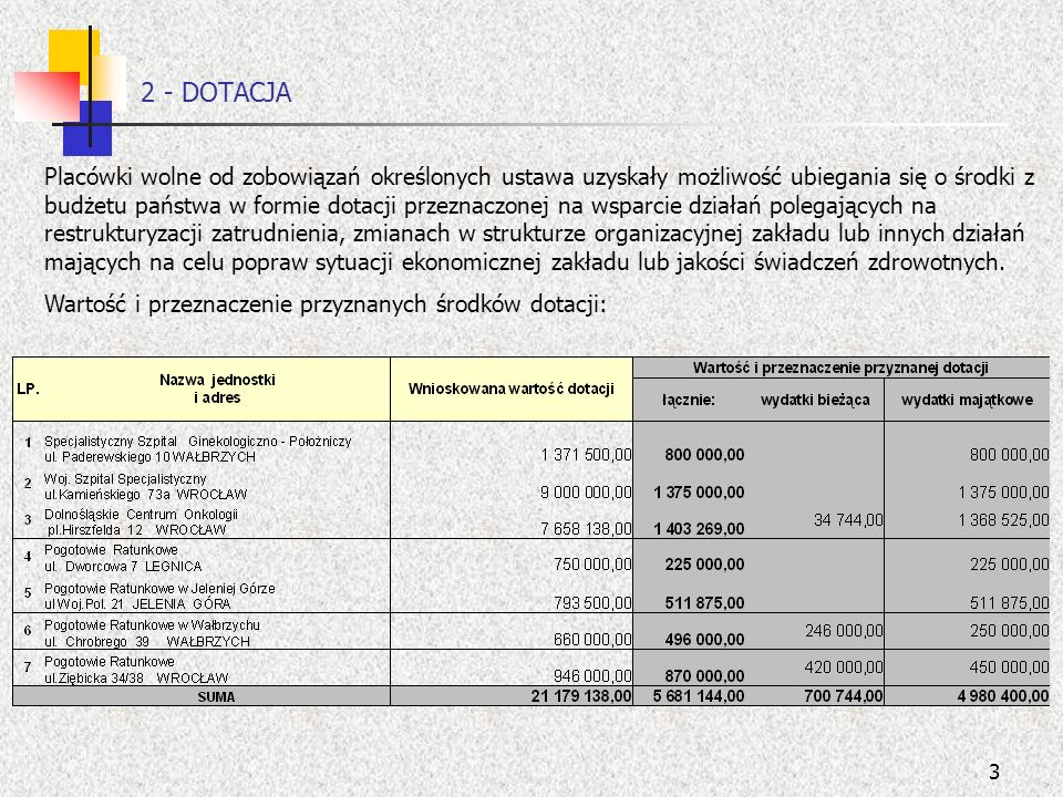 3 2 - DOTACJA Placówki wolne od zobowiązań określonych ustawa uzyskały możliwość ubiegania się o środki z budżetu państwa w formie dotacji przeznaczon
