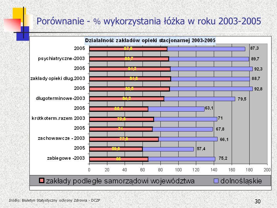 30 Porównanie - % wykorzystania łóżka w roku 2003-2005 źródło: Biuletyn Statystyczny ochrony Zdrowia - DCZP