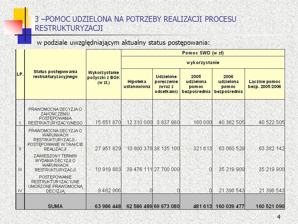 5 4-EFEKTY RESTRUKTURYZACJI-dla wybranych pozycji sprawozdania finansowego w podziale uwzględniającym aktualny status postepowania wynik finansowy, koszty finansowe