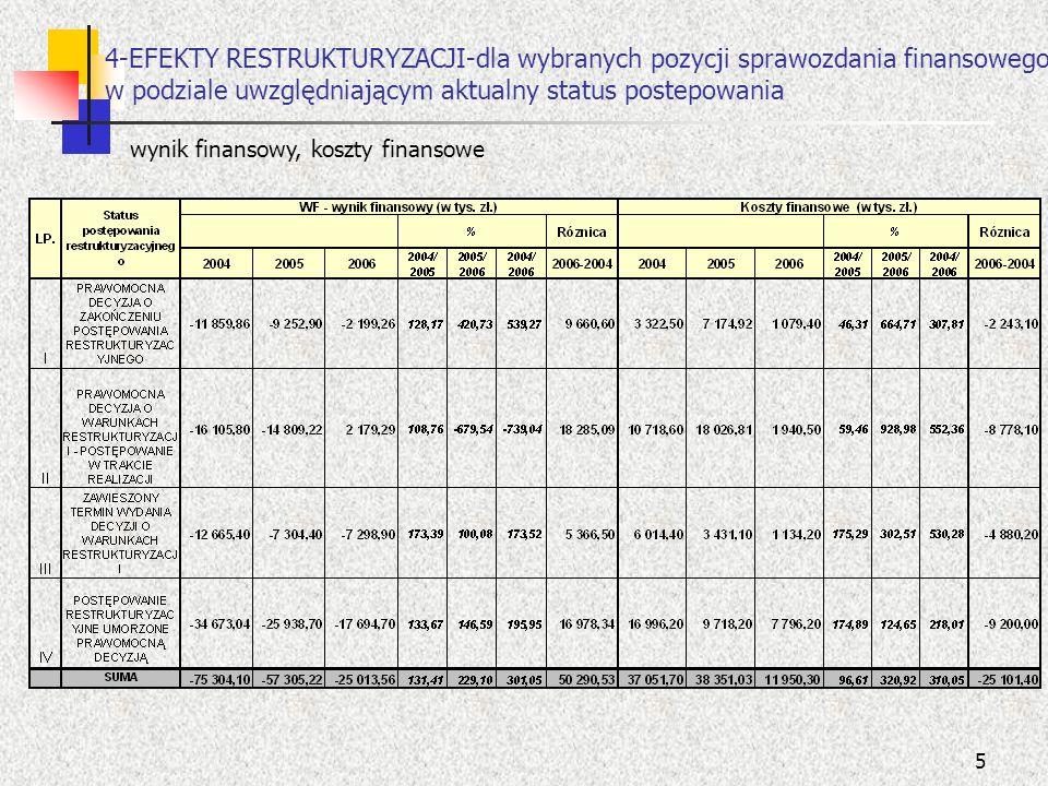 5 4-EFEKTY RESTRUKTURYZACJI-dla wybranych pozycji sprawozdania finansowego w podziale uwzględniającym aktualny status postepowania wynik finansowy, ko