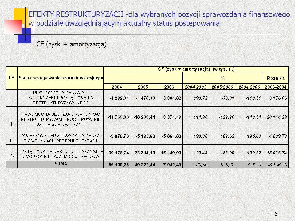 6 EFEKTY RESTRUKTURYZACJI -dla wybranych pozycji sprawozdania finansowego w podziale uwzględniającym aktualny status postępowania CF (zysk + amortyzac
