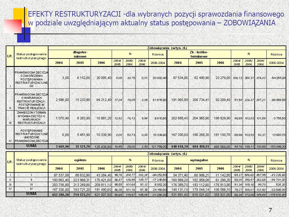 8 EFEKTY RESTRUKTURYZACJI dla wybranych pozycji sprawozdania finansowego w podziale uwzględniającym aktualny status postępowania – UMORZENIA