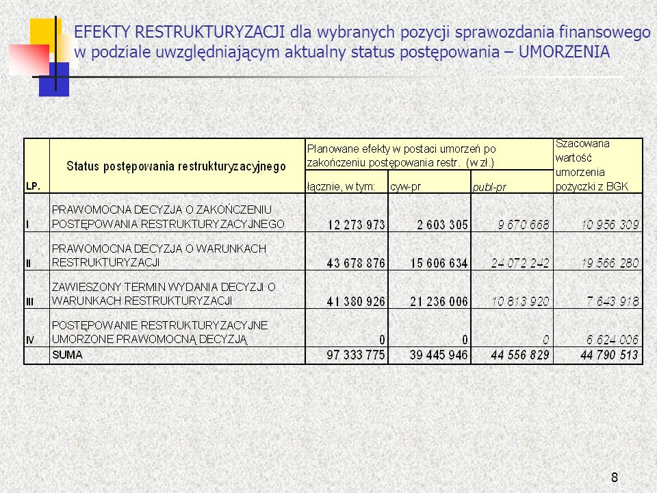 19 Wyniki finansowe SP ZOZ podległych SWD w latach 2004 – 2006 wg kategorii zakładów