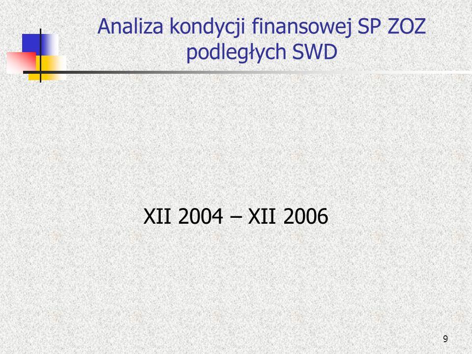 20 Struktura zobowiązań SP ZOZ podległych SWD w latach 2004 – 2006