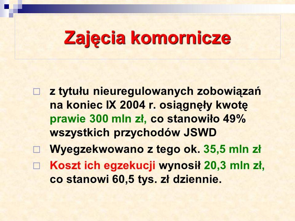 Zadłużenie Spośród 46 JSWD w 2002 r.- 7, 2003r. – 6, 2004r.