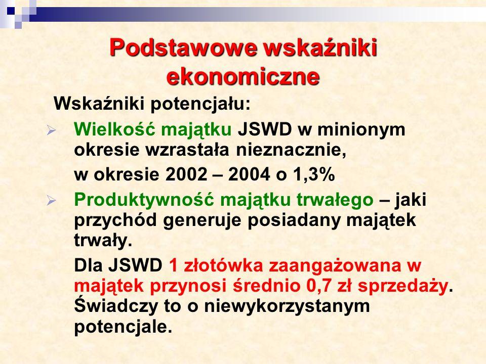 Zajęcia komornicze z tytułu nieuregulowanych zobowiązań na koniec IX 2004 r.
