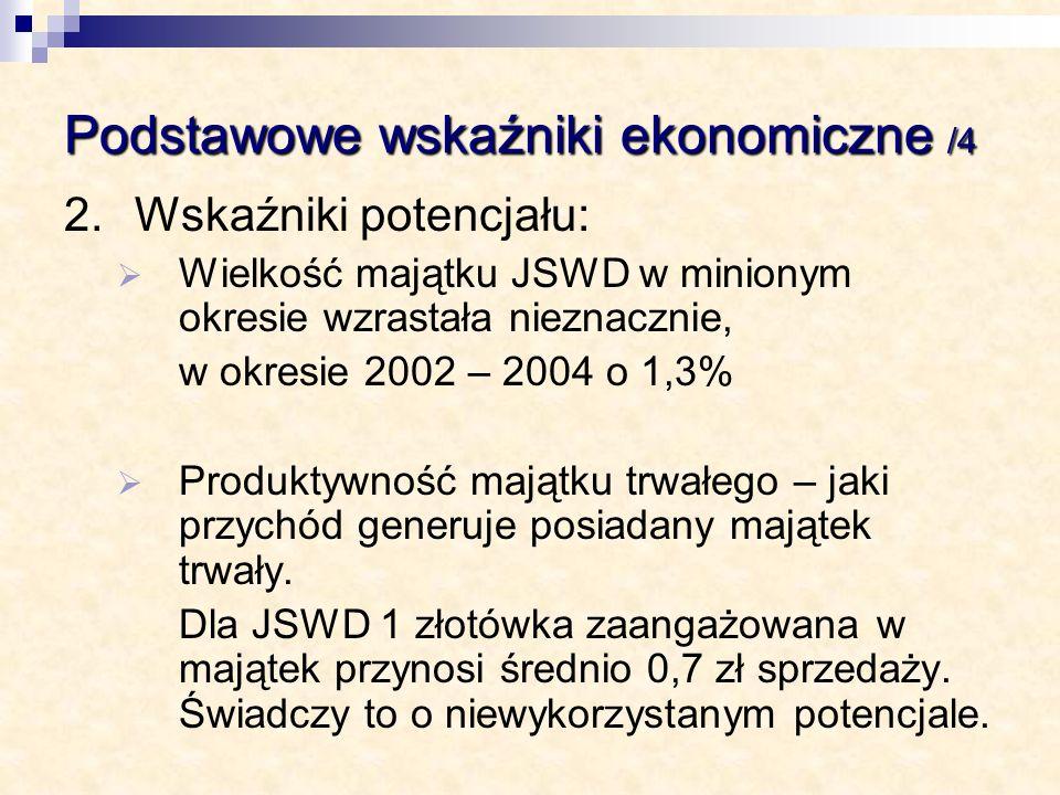 Podstawowe wskaźniki ekonomiczne /4 2.Wskaźniki potencjału: Wielkość majątku JSWD w minionym okresie wzrastała nieznacznie, w okresie 2002 – 2004 o 1,