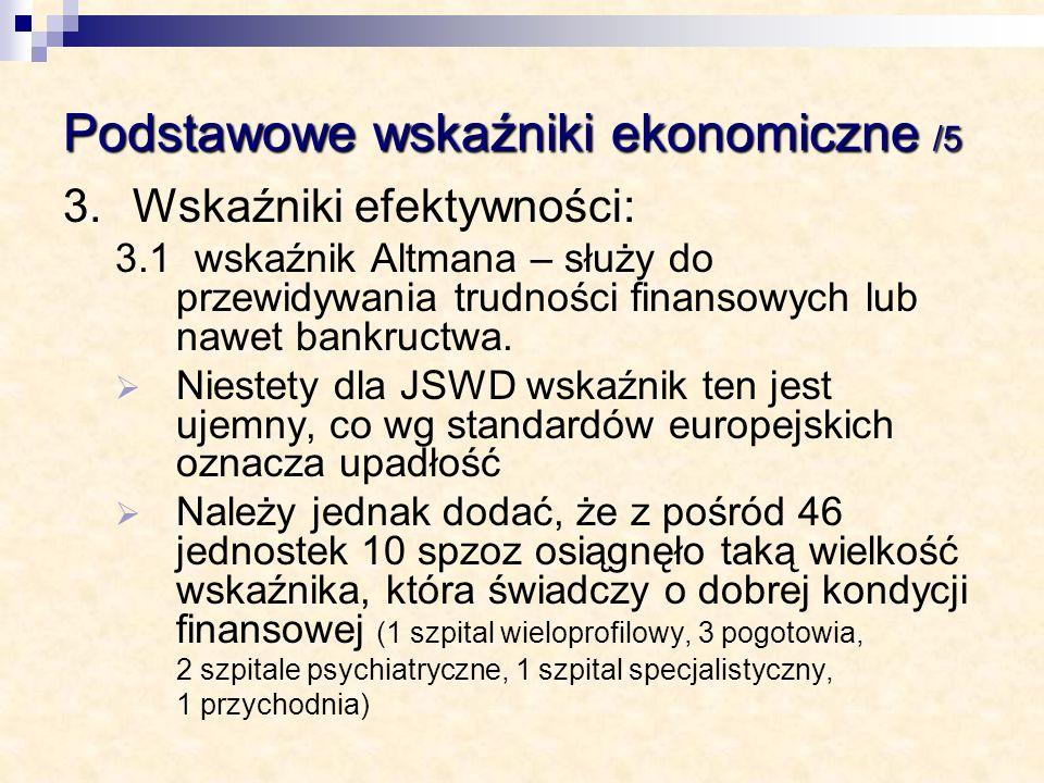 Podstawowe wskaźniki ekonomiczne /5 3.Wskaźniki efektywności: 3.1 wskaźnik Altmana – służy do przewidywania trudności finansowych lub nawet bankructwa