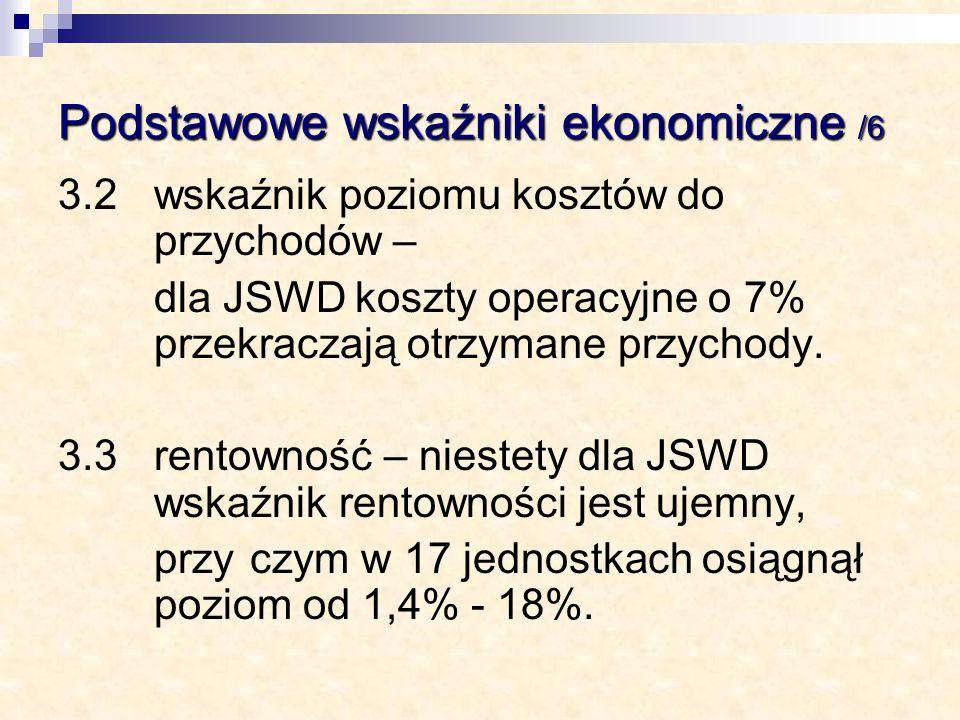 Podstawowe wskaźniki ekonomiczne /6 3.2 wskaźnik poziomu kosztów do przychodów – dla JSWD koszty operacyjne o 7% przekraczają otrzymane przychody. 3.3