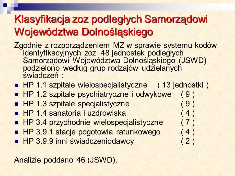 Klasyfikacja zoz podległych Samorządowi Województwa Dolnośląskiego Zgodnie z rozporządzeniem MZ w sprawie systemu kodów identyfikacyjnych zoz 48 jedno