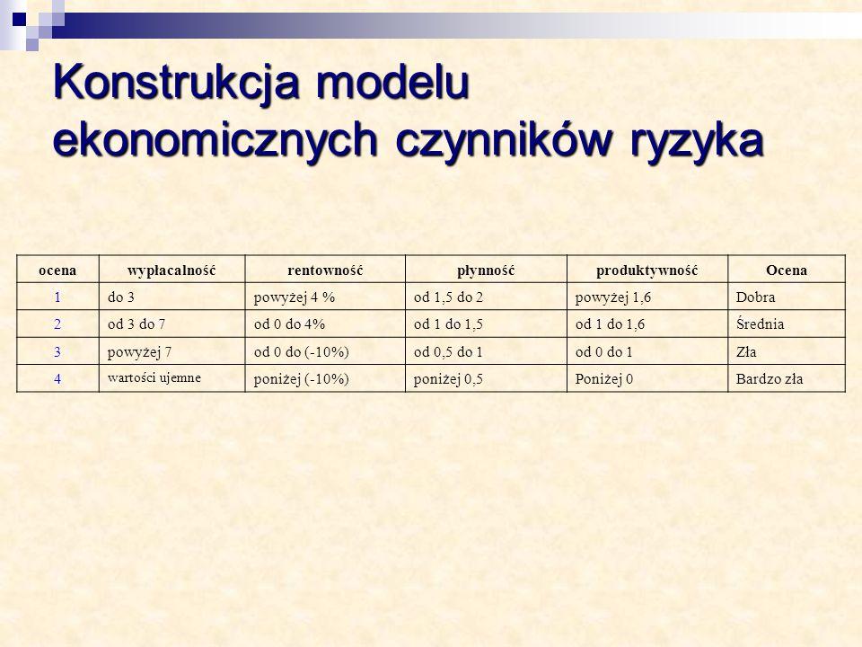ocenawypłacalnośćrentownośćpłynnośćproduktywnośćOcena 1do 3powyżej 4 %od 1,5 do 2powyżej 1,6Dobra 2od 3 do 7od 0 do 4%od 1 do 1,5od 1 do 1,6Średnia 3p