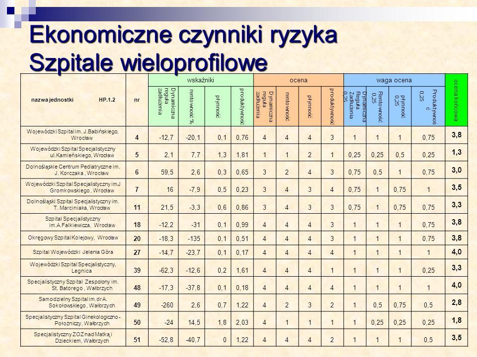 nazwa jednostki HP.1.2nr wskaźnikiocena waga ocena ocena końcowa Dynamicznaregułazadłużenia rentowność % płynność produktywność Dynamicznaregułazadłuż