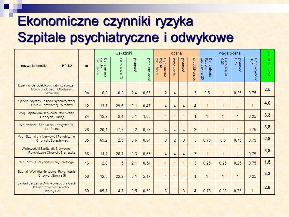 Ekonomiczne czynniki ryzyka Szpitale psychiatryczne i odwykowe nazwa jednostki HP.1.2nr wskaźnikiocenawaga ocena ocena końcowa Dynamicznaregułazadłuże