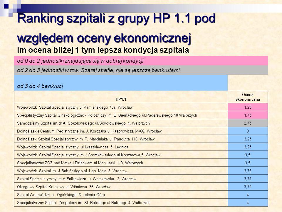 Ranking szpitali z grupy HP 1.1 pod względem oceny ekonomicznej im ocena bliżej 1 tym lepsza kondycja szpitala od 0 do 2 jednostki znajdujące się w do