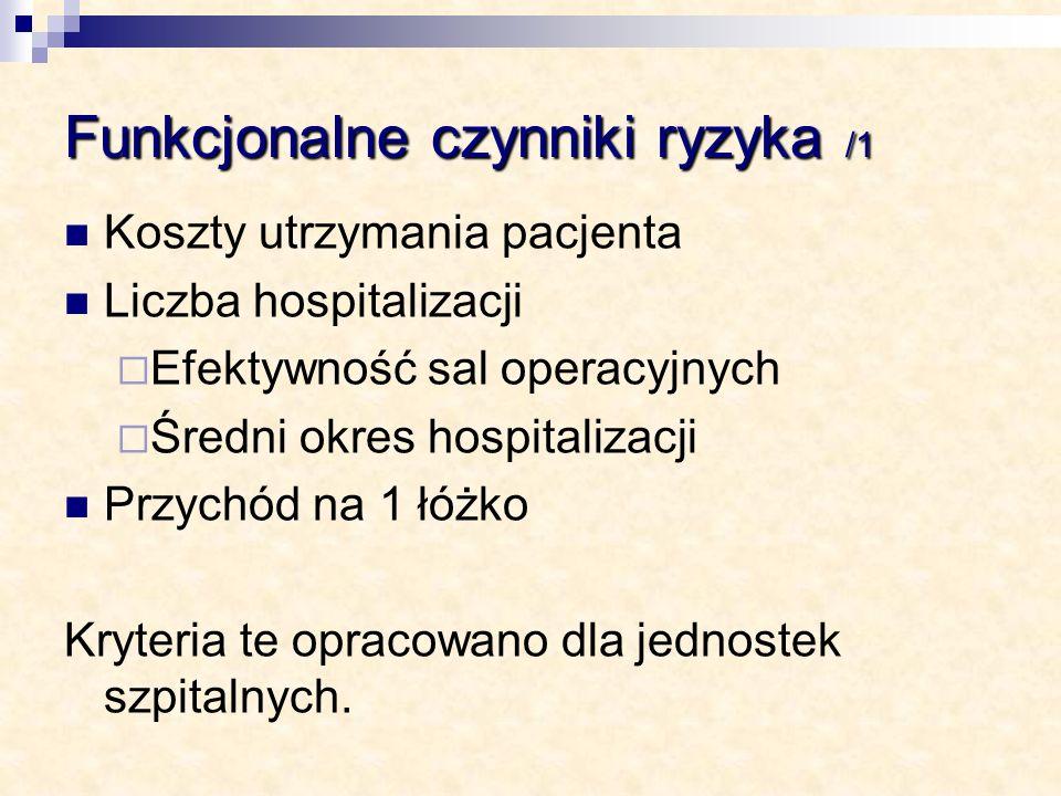 Funkcjonalne czynniki ryzyka /1 Koszty utrzymania pacjenta Liczba hospitalizacji Efektywność sal operacyjnych Średni okres hospitalizacji Przychód na
