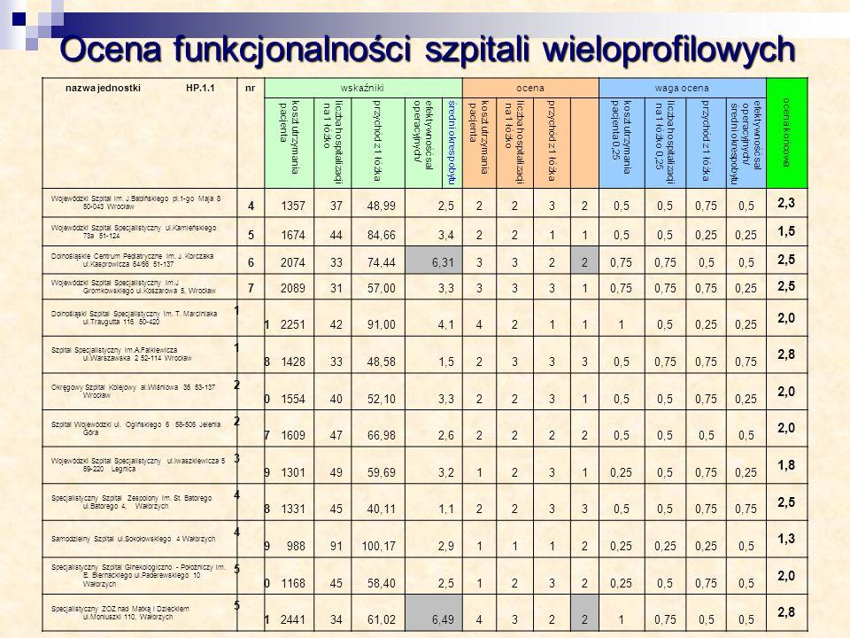 Ocena funkcjonalności szpitali wieloprofilowych nazwa jednostki HP.1.1nrwskaźnikiocenawaga ocena ocena końcowa koszt utrzymania pacjenta liczba hospit