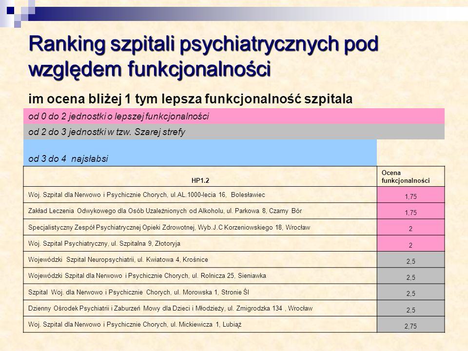 Ranking szpitali psychiatrycznych pod względem funkcjonalności im ocena bliżej 1 tym lepsza funkcjonalność szpitala od 0 do 2 jednostki o lepszej funk