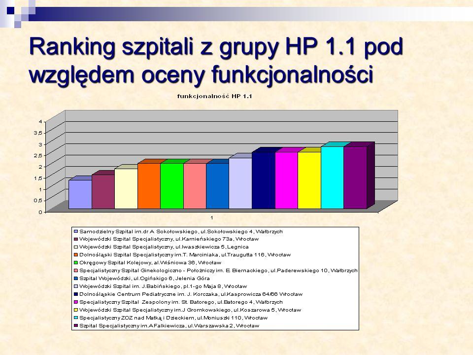 Ranking szpitali z grupy HP 1.1 pod względem oceny funkcjonalności