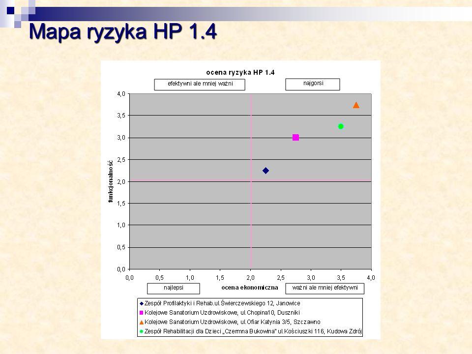 Mapa ryzyka HP 1.4