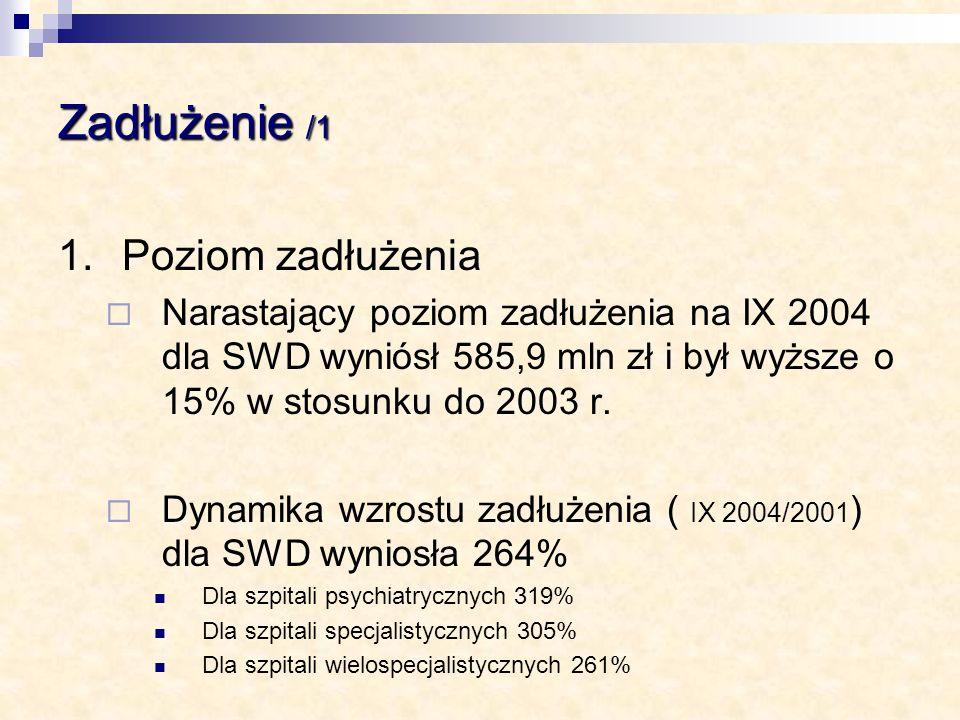 Zadłużenie /1 1.Poziom zadłużenia Narastający poziom zadłużenia na IX 2004 dla SWD wyniósł 585,9 mln zł i był wyższe o 15% w stosunku do 2003 r. Dynam