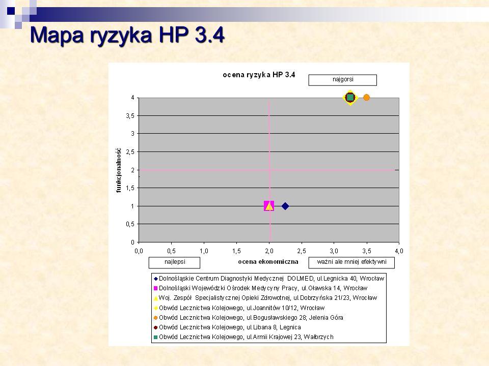 Mapa ryzyka HP 3.4