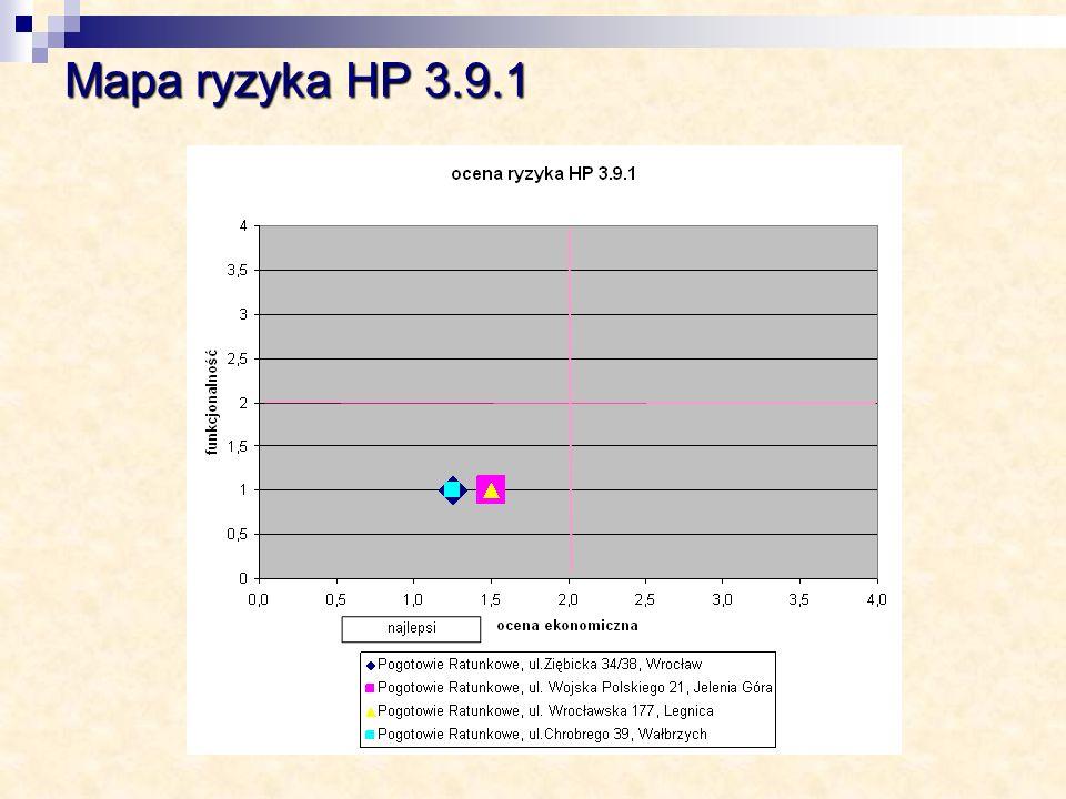 Mapa ryzyka HP 3.9.1