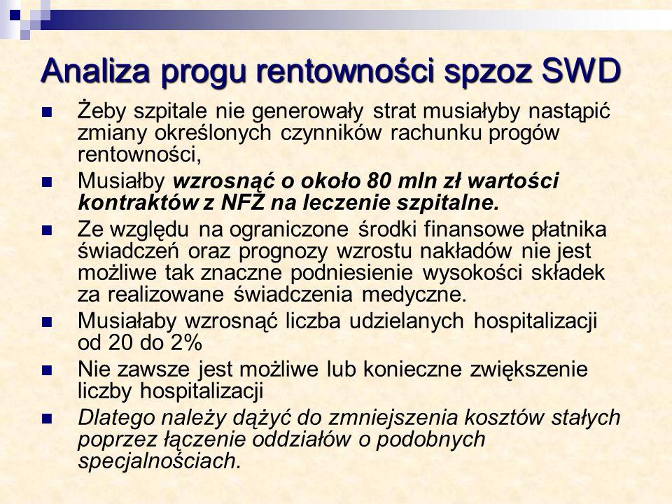 Analiza progu rentowności spzoz SWD Żeby szpitale nie generowały strat musiałyby nastąpić zmiany określonych czynników rachunku progów rentowności, Mu