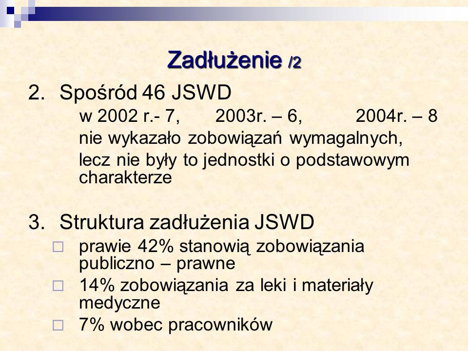 Zadłużenie /2 2.Spośród 46 JSWD w 2002 r.- 7, 2003r. – 6, 2004r. – 8 nie wykazało zobowiązań wymagalnych, lecz nie były to jednostki o podstawowym cha