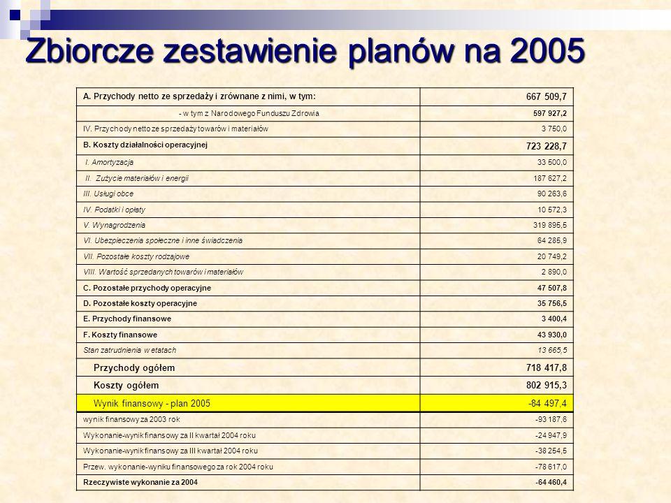 Zbiorcze zestawienie planów na 2005 A. Przychody netto ze sprzedaży i zrównane z nimi, w tym: 667 509,7 - w tym z Narodowego Funduszu Zdrowia597 927,2