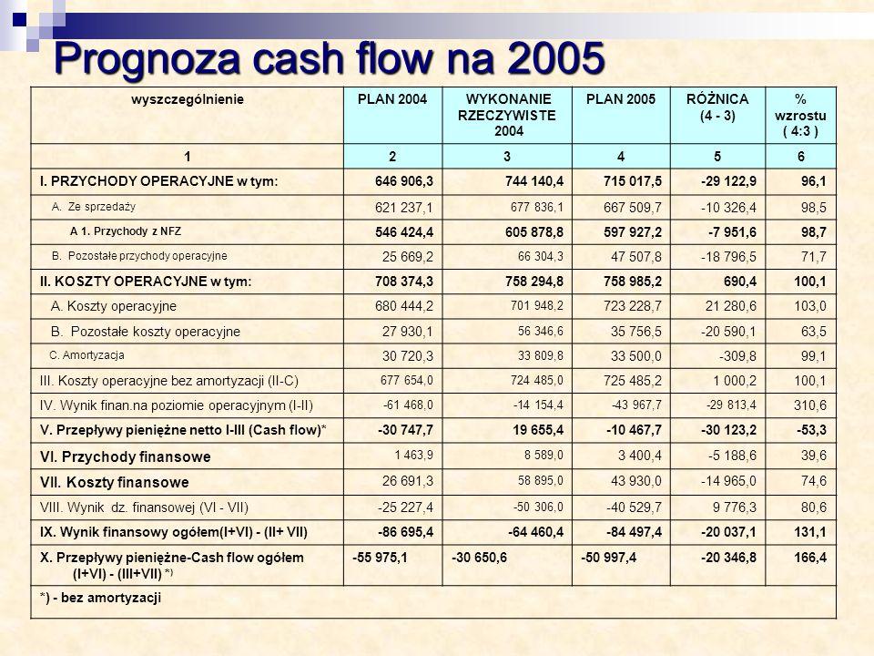 wyszczególnieniePLAN 2004 WYKONANIE RZECZYWISTE 2004 PLAN 2005RÓŻNICA (4 - 3) % wzrostu ( 4:3 ) 123456 I. PRZYCHODY OPERACYJNE w tym:646 906,3744 140,